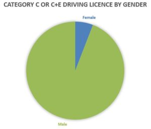 Graph showing difference between number of men and women with HGV licence.
